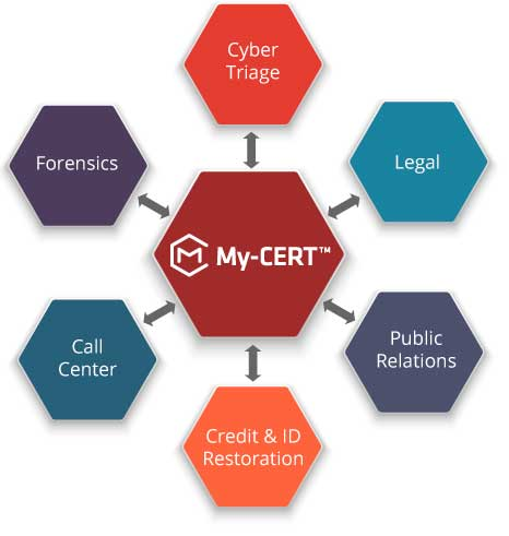 My-CERT Services